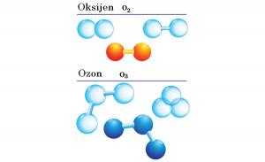 ozon oksijen